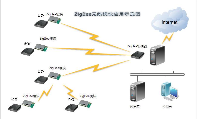 zigbee无线数据传输模块
