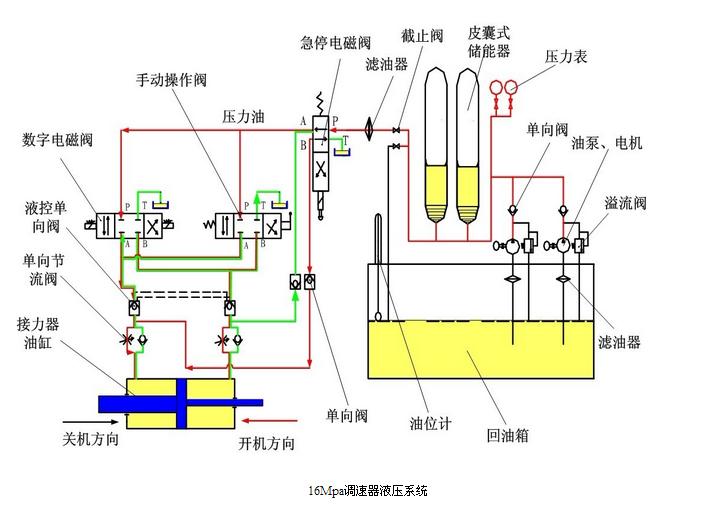 调节规律 并联PID 水轮机控制系统转速死区 大型0.02%; 中型0.06%; 小型0.1% 永态转差系数bp 0~10% 暂态转差系数bt 1~200% 缓冲时间常数Td 1~20s 加速度时间常数Tn 0~5s 频率给定整定范围 45~55Hz 功率给定调节范围 0~120% 开度给定可调范围 0~105% 频率人工失灵区 0~0.